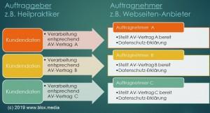 Infografik AV-Vertrag